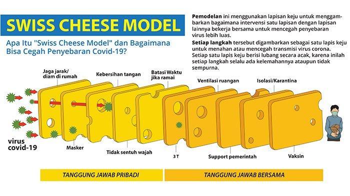 """Kenali """"Swiss Cheese Model"""" Dalam Pencegahan Penyebaran Covid-19"""