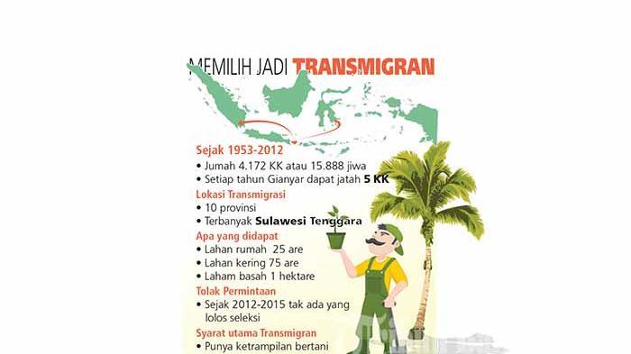 Terungkap, Ini Alasan Warga Bali Pilih Transmigrasi