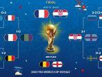 bagan-final-dan-perebutan-juara-ketiga-piala-dunia-2018_20180714_125057.jpg