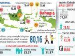 indeks-kebahagiaan-2017_20170819_093808.jpg