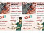 infografis-karangasem-dan-buleleng-tertinggi-rabies-dengan-42-kasus-4-kasus-kematian.jpg