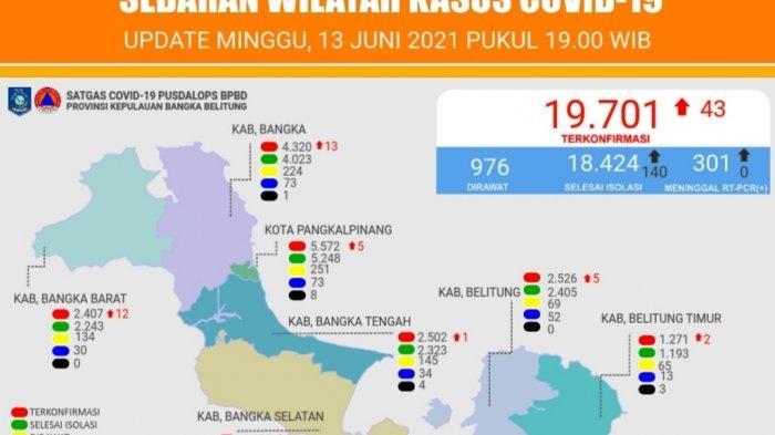 Hari Ini Bertambah 43 Kasus Baru Positif Covid-19, Bangka Belitung Urutan 21 Secara Nasional