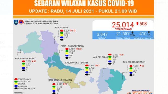 Kasus Covid-19 di Bangka Belitung Meningkat Drastis Hingga Tembus 25.014 Orang