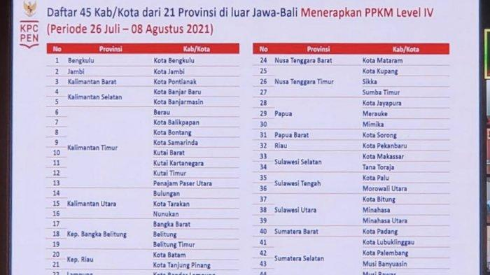 Inilah Daftar 21 Provinsi dan 45 Kabupaten / Kota yang Bakal Diterapkan PPKM Darurat Level IV