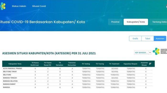 Belum Diumumkan, Ini Bocoran Status Bangka Belitung Terkait Perpanjangan Penerapan PPKM Level 4