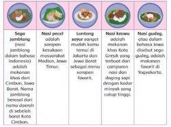 Makanan Khas Berbagai Daerah