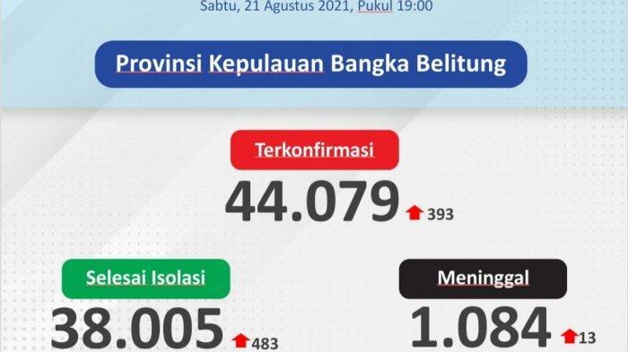 Lagi, Pangkalpinang Tertinggi , Ini Sebaran 393 Kasus Covid-19 di Bangka Belitung pada 21 Agustus