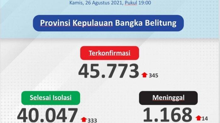 Lagi, Pangkalpinang Kembali Tertinggi, Ini Sebaran 345 Kasus Covid-19 di Bangka Belitung 26 Agustus