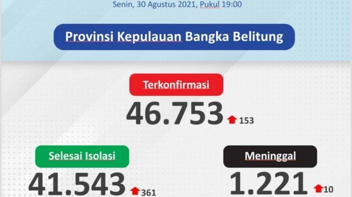 Belitung Timur Tertinggi, Ini Sebaran 153 Kasus Covid-19 di Bangka Belitung Pada 30 Agustus