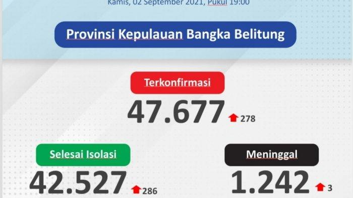 Belitung Tertinggi, Ini Sebaran 278 Kasus Covid-19 di Bangka Belitung pasa 2 September