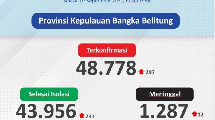 Bangka Tertinggi, Ini Sebaran 297 Kasus Covid-19 di Bangka Belitung 7 September