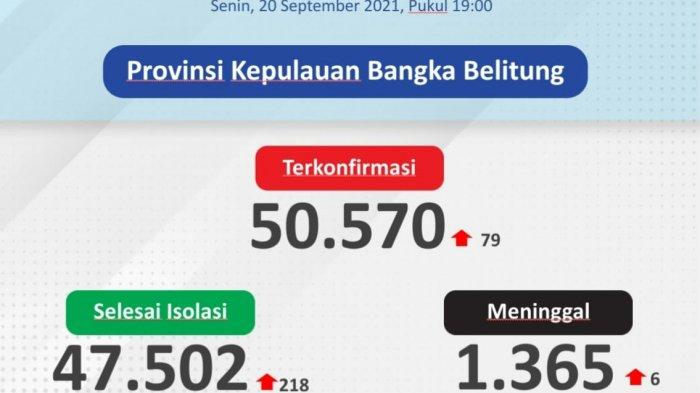 1.932 Kasus Corona RI 20 September, Jawa Tengah Tertinggi