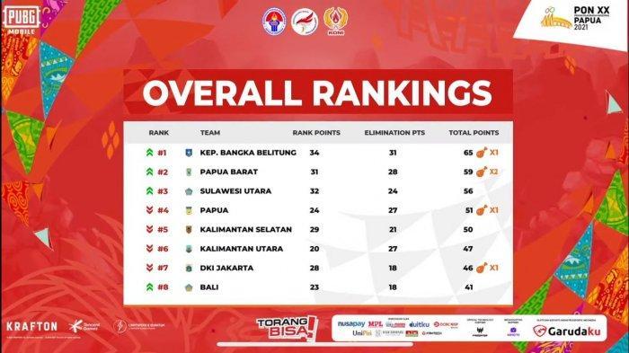 Peringkat saat pertandingan PUBG, di PON ke XX Papua, dimana Bangka Belitung berhasil menduduki peringkat pertama.