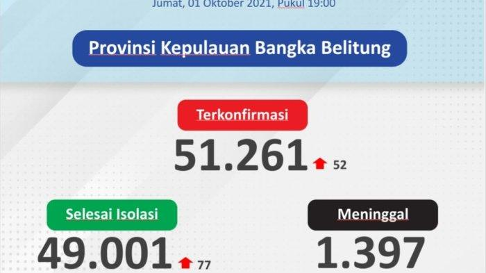 Melandai, Ini Sebaran 52 Kasus Covid - 19 di Bangka Belitung 1 Oktober