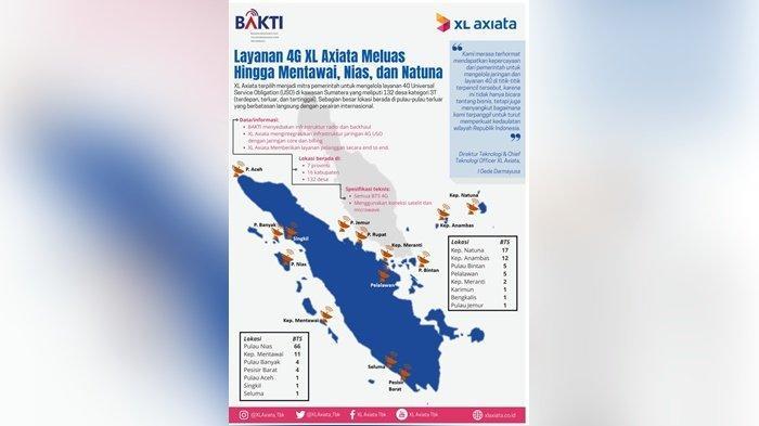 Terpilih Kelola Jaringan 4G USO di Sumatera, Layanan 4G XL Axiata Meluas Hingga Mentawai