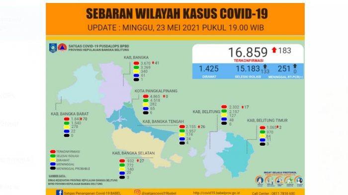 Sudah 16.859 Orang di Bangka Belitung Positif Covid-19, Hari Ini Bertambah 183 Orang