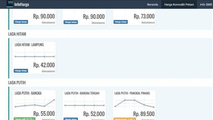 Berapa Harga Lada Bangka Belitung Saat Ini, Termasuk Karet, Begini Cara Mudah Mengeceknya - Tampilan harga lada di laman http://infoharga.bappebti.go.id