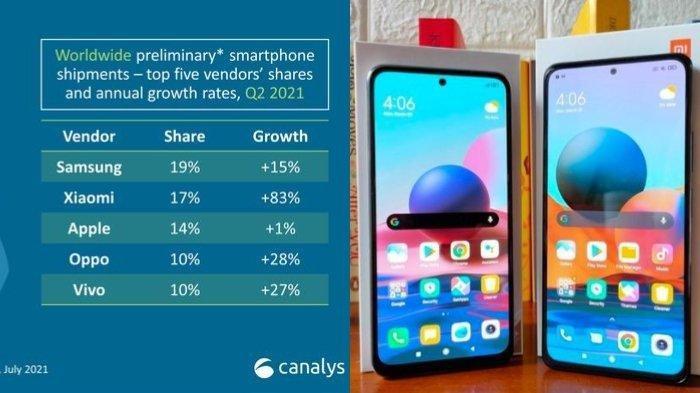 Canalys mencatat Xiaomi mengalami pertumbuhan penjualan yang signifikan di Q2 2021