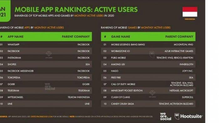 Daftar Game Mobile Terpopuler yang Dimainkan Netizen Indonesia, Main Higgs Domino? Ini Peringkatnya - Daftar 10 game terpopuler di Indonesia dari kategori jumlah pengguna aktif bulanan terbanyak, dalam laporan Digital 2021 yang dirilis oleh We Are Social dan Hootsuite