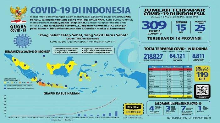 Data Terbaru Kasus Corona di Indonesia, Sudah Terdeteksi di 32 Provinsi Termasuk di Babel, Daerahmu?