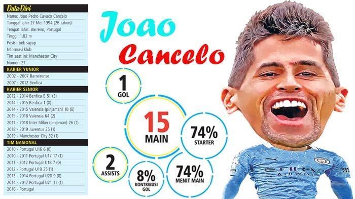Joao Cancelo, Sosok Pembeda yang Bikin Manchester City Comeback di Piala FA