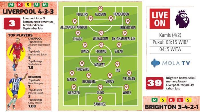 Liga Inggris Liverpool Vs Brighton, Misi Merayap ke Posisi Kedua, Mohamed Salah Janjikan Kemenangan