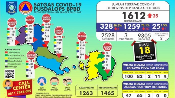 UPDATE data Covid-19 di Bangka Belitung, Jumat 18 Desember 2020