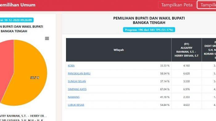 Hasil sementara Pilkada Bangka Tengah 2020 berdasarkan laman, https://pilkada2020.kpu.go.id/#/pkwkk/tungsura/1904 hingga Kamis (10/12/2020) pukul 09.26.09 WIB