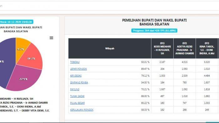 HASIL HITUNG KPU Pilkada Bangka Selatan, Riza Herdavid-Debby Jamro Meraih 43,8 Persen