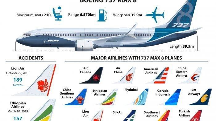 Setelah Kecelakaan Lion Air, Pilot AS Ternyata Pernah Minta Boeing 737 Max Dikandangkan