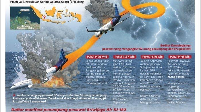 Pesawat  SJ-182  Kehilangan Tenaga, KNKT Ungkap Sriwijaya Air Jatuh