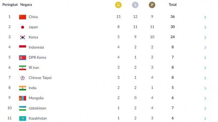 Update Perolehan Medali dan Jadwal Asian Games Hari ini 21/8 - Indonesia Diapit Dua Korea