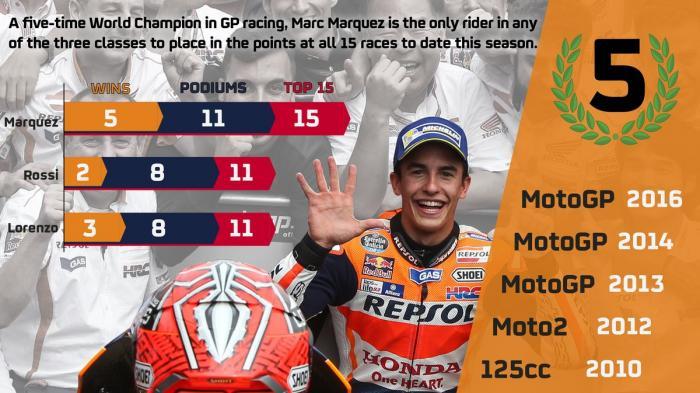 Marquez Pembalap Termuda di MotoGP yang Sukses Meraih Lima Gelar Dunia