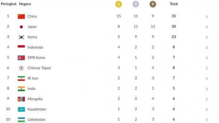 Update Perolehan Medali Asian Games 2018, Indonesia Disalib Korea Selatan