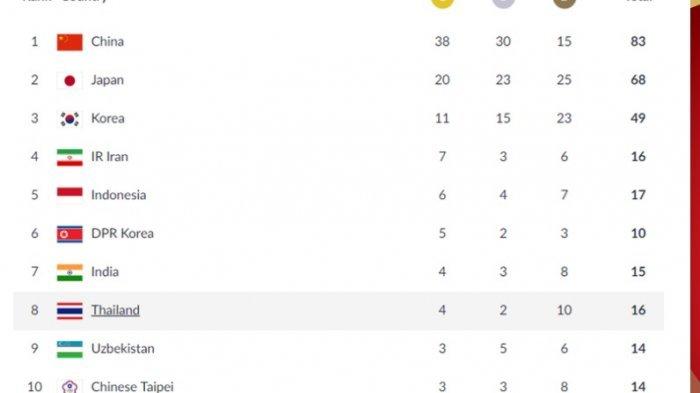 Indonesia Peringkat 5 Perolehan Sementara Medali Asian Games 2018