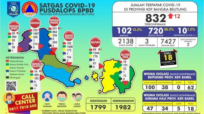 Update Dua Wilayah di Bangka Belitung Ini Alami Peningkatan Kasus Covid-19