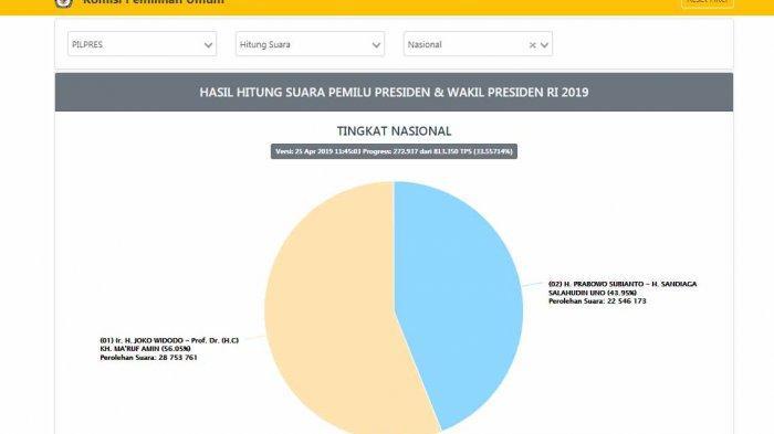 LINK Resmi KPU Jika Ingin Lihat Data Terbaru Real Count KPU Pilpres 2019 Antara Jokowi dan Prabowo - perolehan-suara-456.jpg