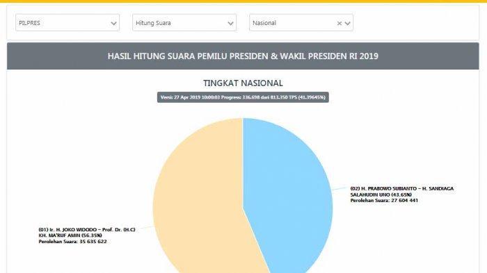 UPDATE Real Count Pilpres KPU 2019 Sabtu (27/4/2019), Perolehan Suara Jokowi dan Prabowo - perolehan-suara32.jpg