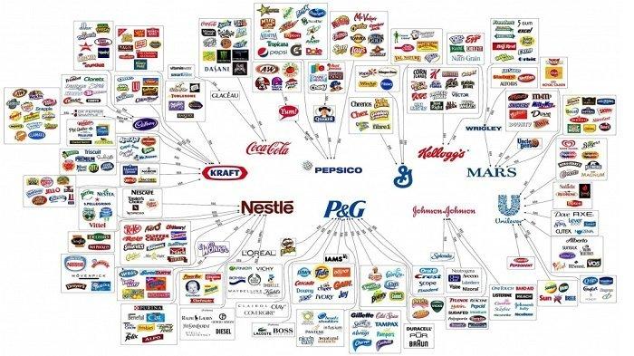 Ternyata 10 Perusahaan Inilah yang  Mengendalikan Segala Sesuatu yang Kita Beli