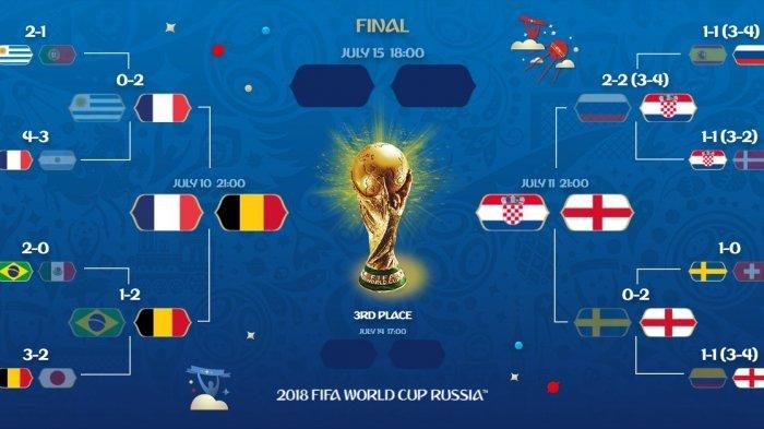 Catat Ini Jadwal Langsung Semifinal Piala Dunia 2018, dan Livenya
