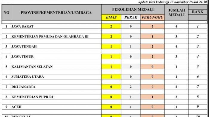 Jawa Barat Pimpin Perolehan Medali Sementara Pornas Korpri XV di Bangka Belitung