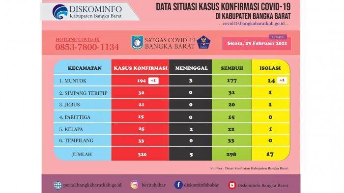 Update, Kasus Covid-19 di Bangka Barat Bertambah Satu Orang, Masih 17 Warga Jalani Karantina
