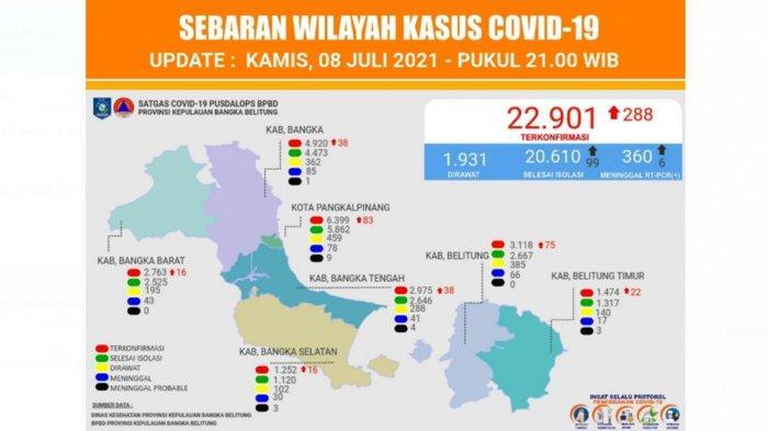 Kasus Covid-19 di Bangka Belitung Meningkat, Mendekati 23 Ribu Orang, Kematian Juga Bertambah