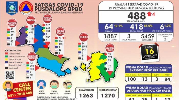 Update Kasus Covid-19 Babel, Kasus Positif Mencapai 488 Orang, Sembuh 418 orang