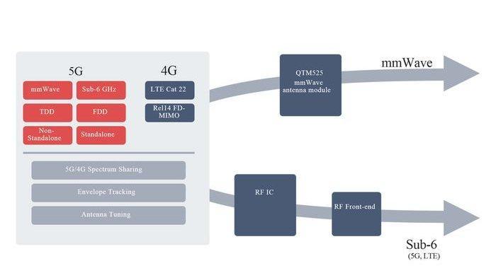 Snapdragon X55, Modem 5G Baru Qualcomm yang Juga Dukung 4G