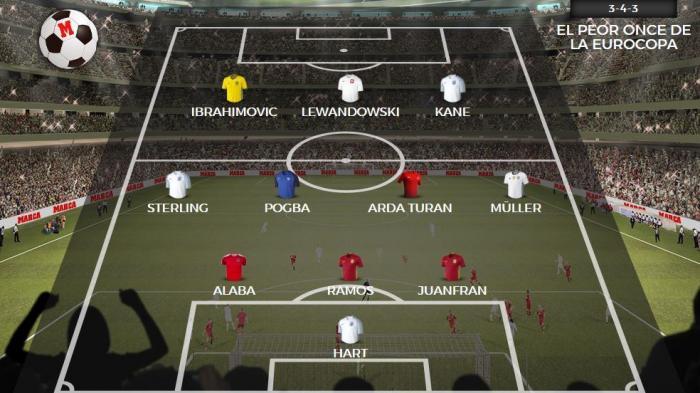 Pemain-pemain Top Ini Masuk Tim Terburuk Euro 2016