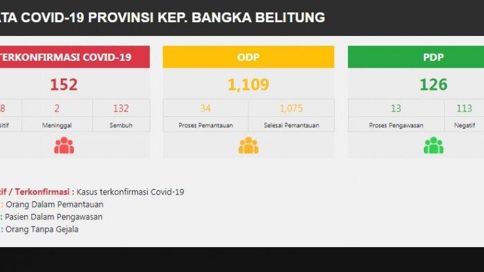 UPDATE Covid 19 Bangka Belitung, 3 Orang Terkonfirmasi Positif dan Negara yang Aman dari Covid 19