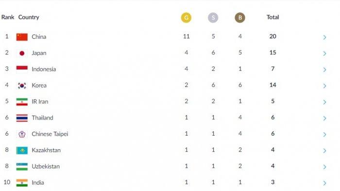 Update Medali Asian Games - 4 Emas Antarkan Indonesia ke Posisi 3, Rp 1,5 M untuk Tiap Medali Emas