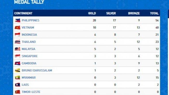 Update Terbaru Perolehan Medali Emas Sea Games 2019, Indonesia Peringkat 3
