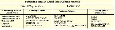 Daftar Pemenang Hadiah Undian Pesirah Hadiah Utama dan Hadiah Grand Prize Bank Sumsel Babel Cabang Muntok, Kelapa dan Jebus Periode 39 Tahun 2020/2021